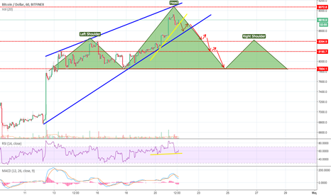 BTCUSD: BTC - Ascending Wedge and Possible Head and Shoulders forming