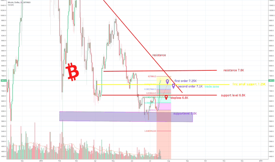 BTCUSD: How should we react to this? How I'm going to do it (update BTC)