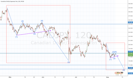CADJPY: Potentially a 300 pip swing to the downside