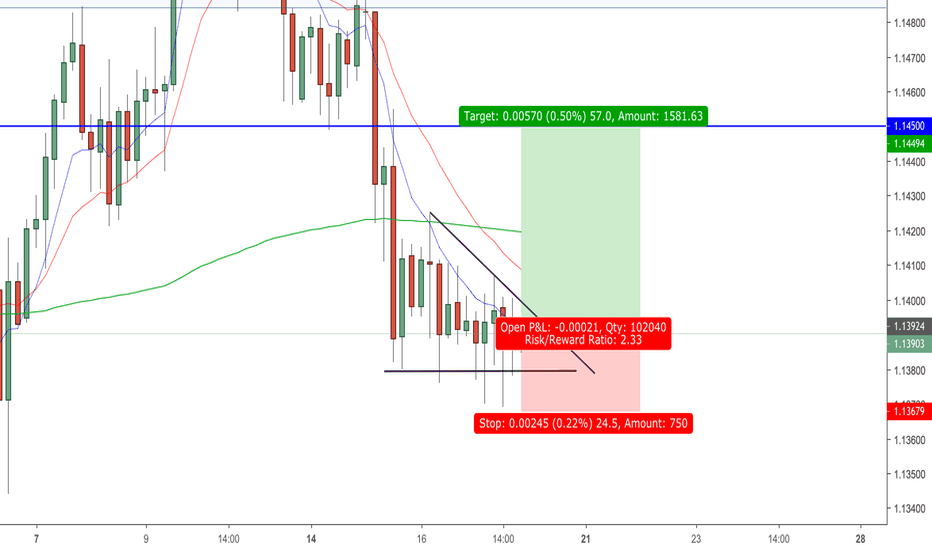 EURUSD: EUR/USD 18/01/19