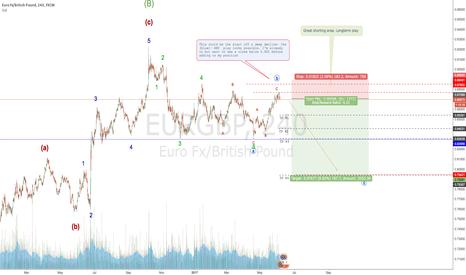 EURGBP: Possible EURGBP SHORT.