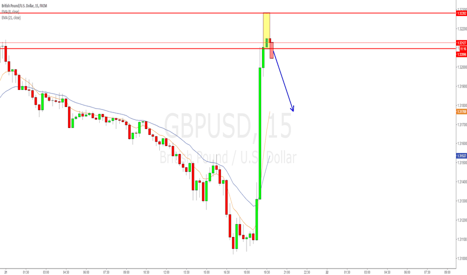 GBPUSD: 15 min shooting star for GBPUSD, a typical EMA correction trade!