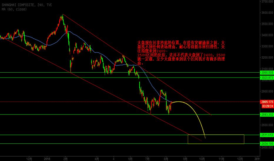 SHCOMP: 股市未见底