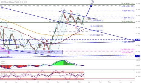 CADJPY: CAD/JPY: Back at the trendline, will it break...?