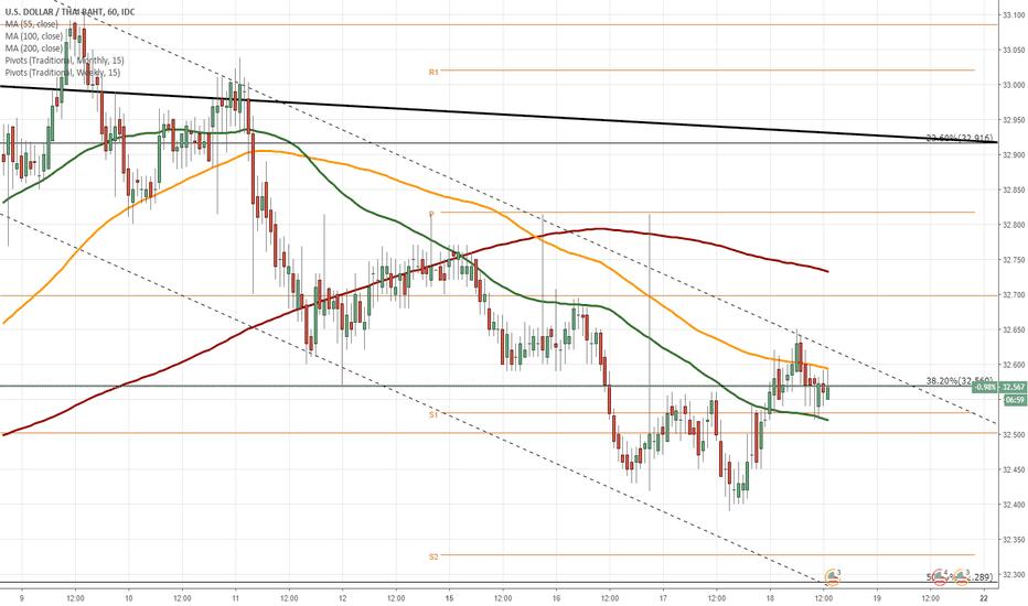 USDTHB: USD/THB 1H Chart: Bearish momentum