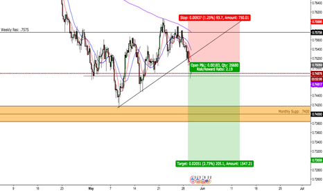 AUDUSD: AUD/USD BEARS TAKE CONTROL!!