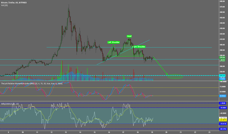 BTCUSD: POSSIBLE HEAD & SHOULDERS BTC/USD BITFINEX
