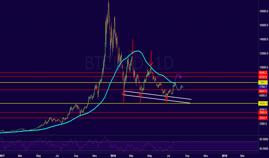 BTCUSD: BTC !! Decision time