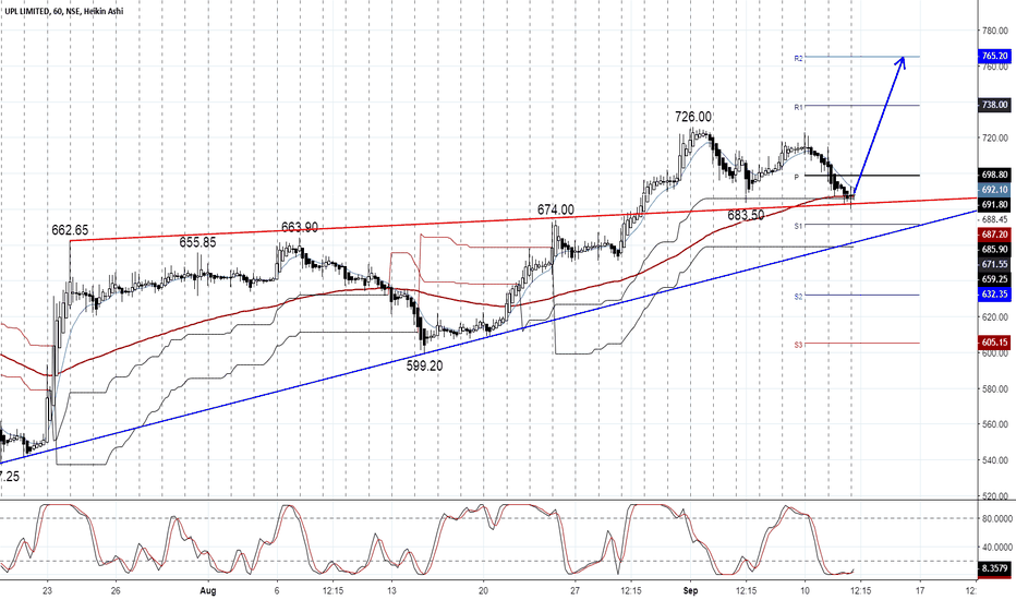 UPL: UPL can show a bit recovery