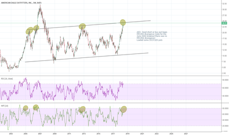 AEO: AEO long term bearish