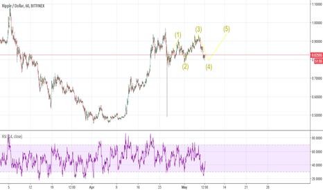 XRPUSD: Ripple wave !
