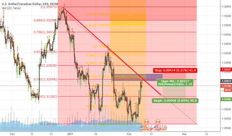 USDCAD: USDCAD Short Plan