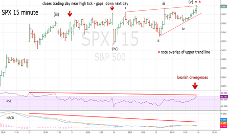 SPX: SPX Reaches Ending Diagonal Triangle Target