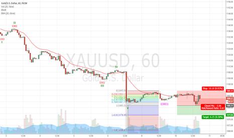 XAUUSD: XAUUSD Still going short? Let's see Fibo Swing