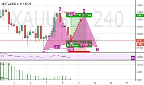 XAUUSD: Gold back to 1291