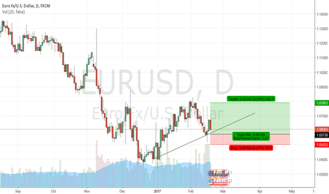 EURUSD: Retest of the daily support
