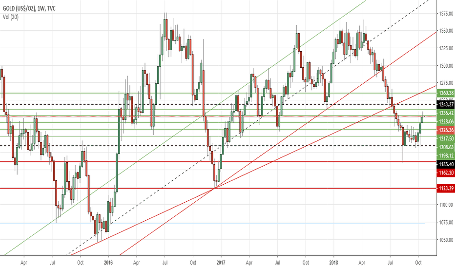 GOLD: Gold's weekly outlook: Oct 22-26