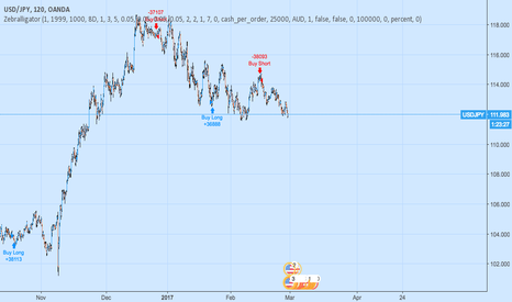 USDJPY: Just trying out other stuff