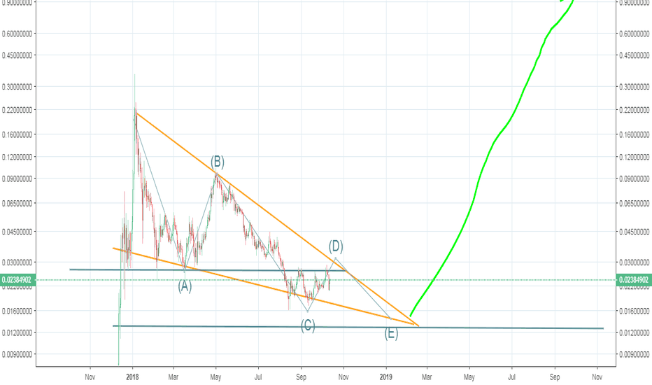TRXUSD: Tron - bounce to near 4 cent area, then dump to 1.5 cents