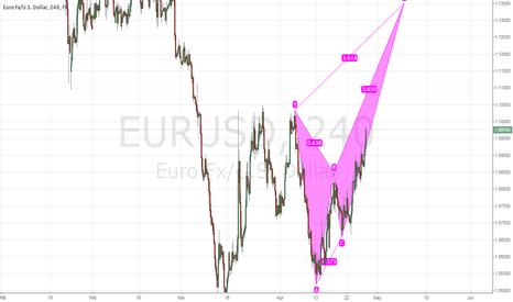 EURUSD: bearish crab following the USD weakness