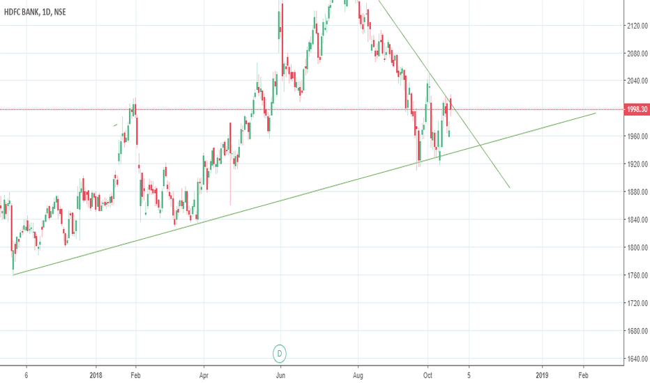 HDFCBANK: Triangle Consolidation