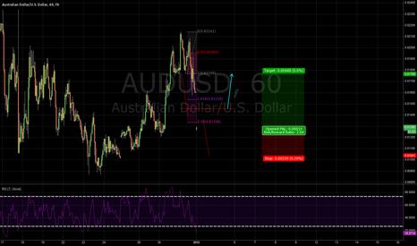 AUDUSD: vonLuke System - VLS - AUD/USD LONG