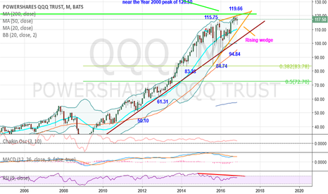 QQQ: QQQ Monthly Neutral–Forms a rising wedge ahead of key resistance