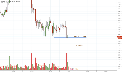 BTCUSD: BTC intraday 06/04/2018 long