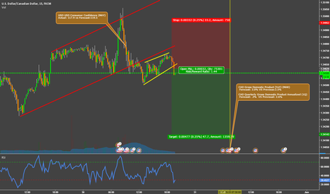 USDCAD: Buy the rumor, sell the fact!!  USDCAD