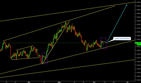 USDCAD: USDCAD Watch for breakout.