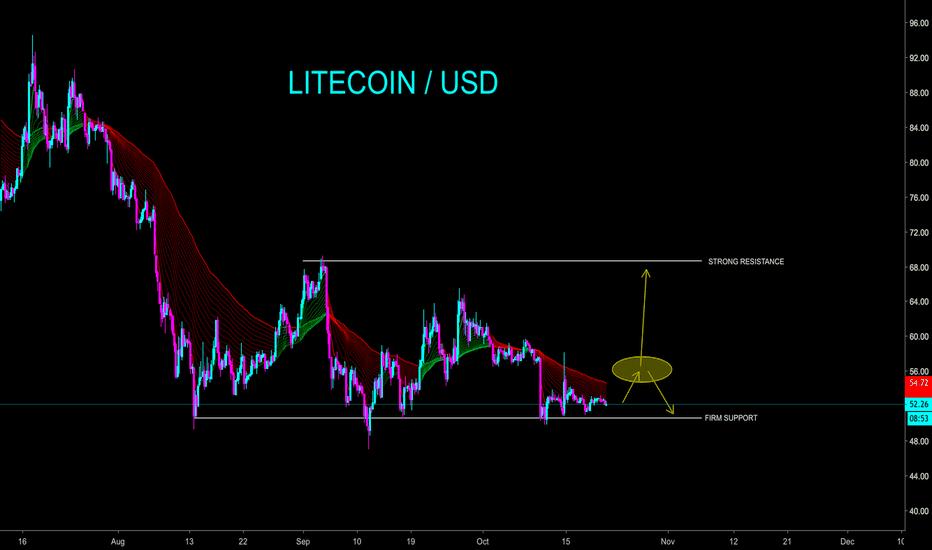 LTCUSD: LITECOIN IS BULLISH SHORT TERM - WATCH SUPPORT - CryptoManiac101