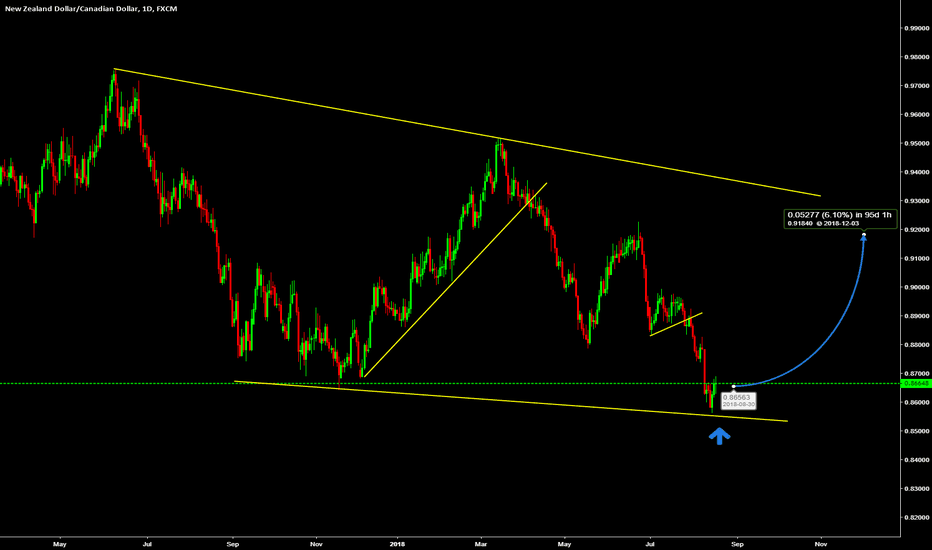 NZDCAD: Dont rush to buy but look closely before buying