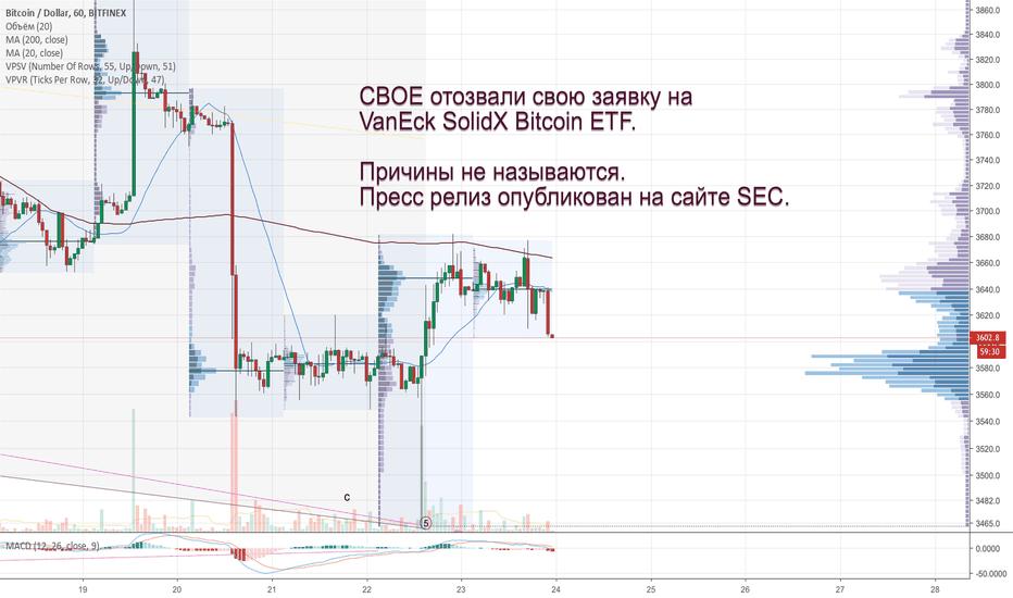 BTCUSD: CBOE отозвали свою заявку на VanEck SolidX Bitcoin ETF!
