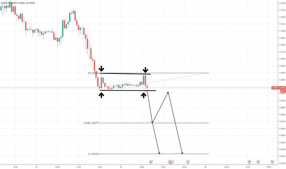 GBPUSD: Simple Price Action Analysis on GBPUSD downtrend