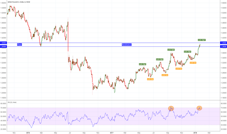 GBPUSD: GBPUSD Three reasons to sell or short