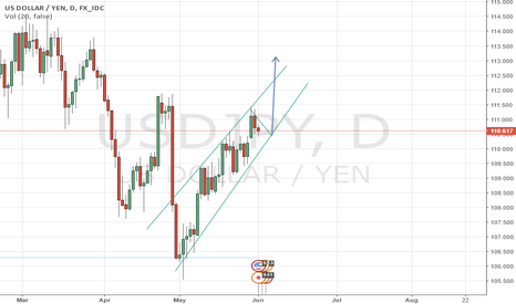 USDJPY: Wait and buy!