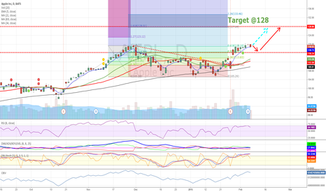 AAPL: AAPL may take some rest before flying to my target ^^