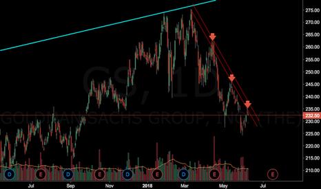 GS: $GS Short