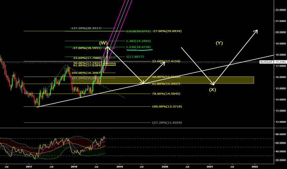 "EURZAR: Eur/Zar Potential Complex ""B"" wave"