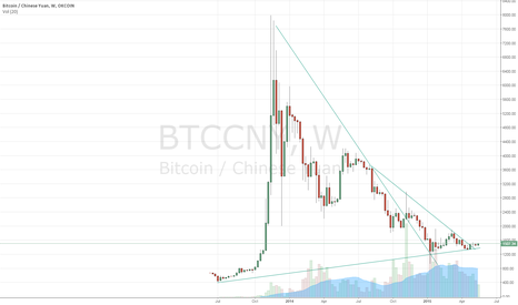 BTCCNY: Bitcoin appeaers to be at an important juncture