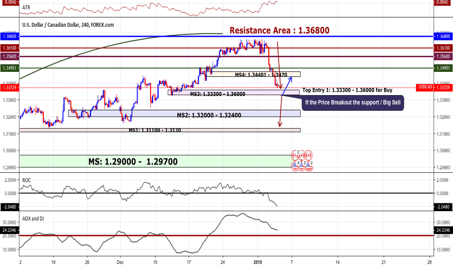 USDCAD: USDCAD Prediction | Best Chart Updated Again