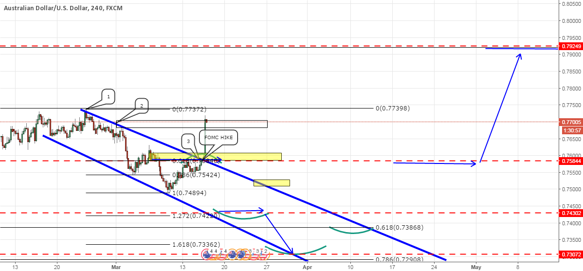 GOLD posted high AU could find some ceiling @ 0.7924