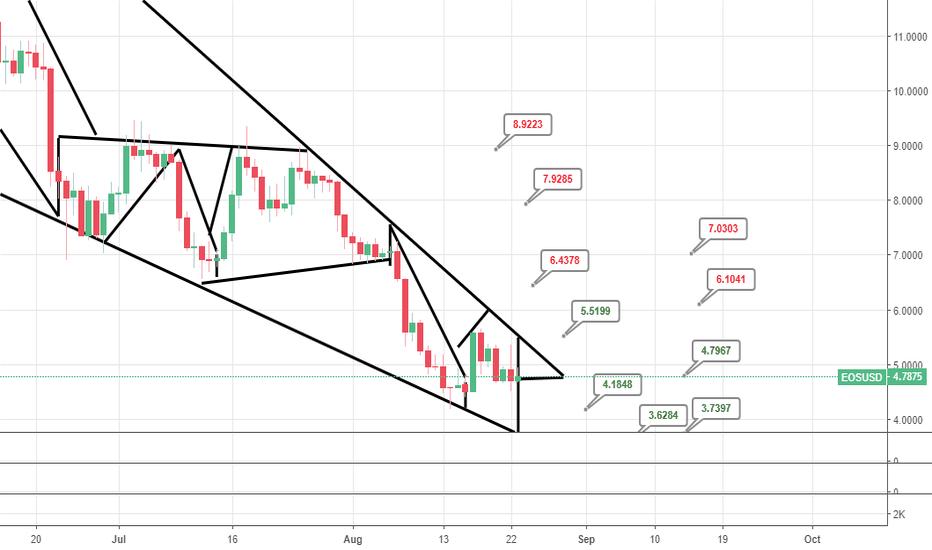 EOSUSD: EOS/USD