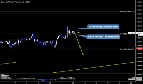 EURGBP: EURGBP Sell Setup By WaveAnalysis