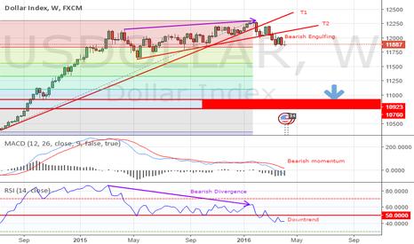 USDOLLAR: US Dollar Bearish Trend!