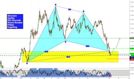 EURUSD: EURUSD: different reasons to go long