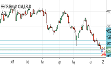 USDBRO: Oil rig to fall soon - Brent and Ruble ready to rise