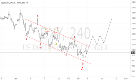 DXY: Rebound time for USD