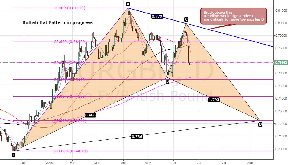 EUR/GBP- Bullish bat pattern in progress
