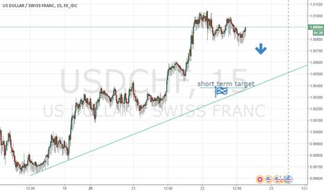 USDCHF: usdchf short term downfall